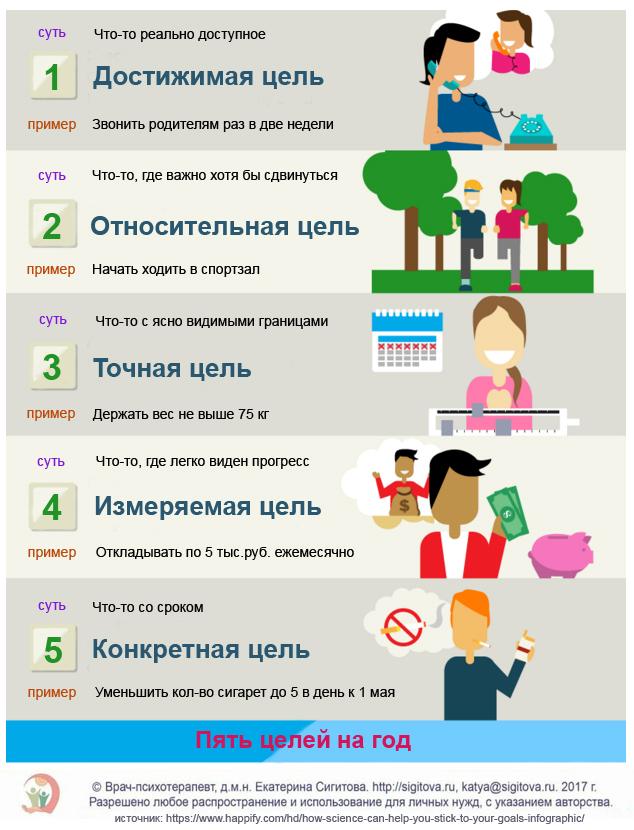 Постановка целей на год - инфографика
