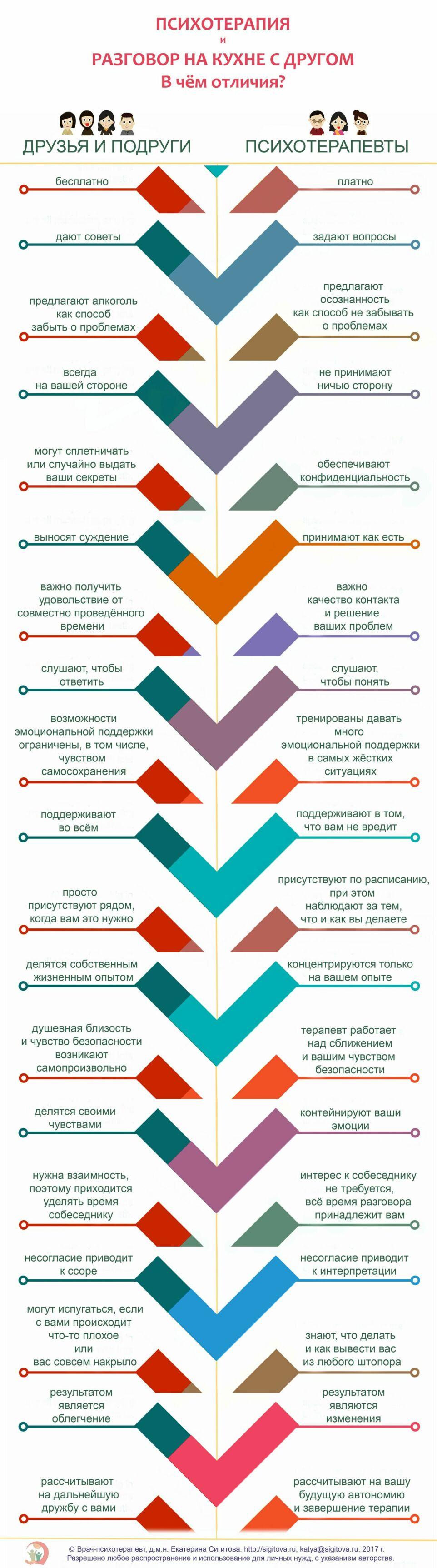 Чем отличается психотерапия от задушевного разговора на кухне - инфографика