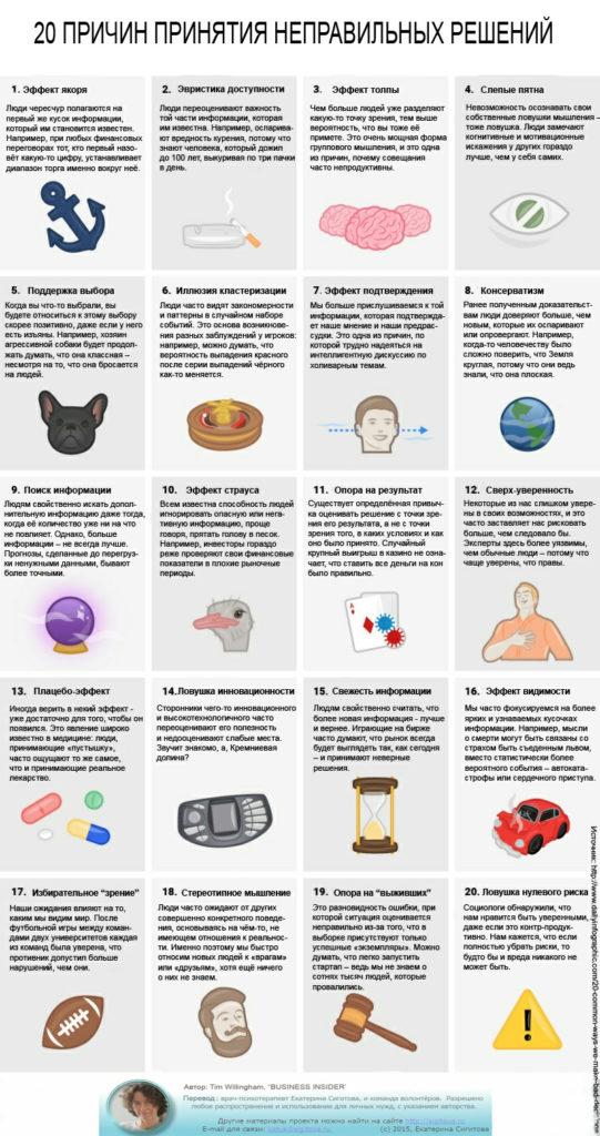 20 причин принятия неправильных решений. Инфографика
